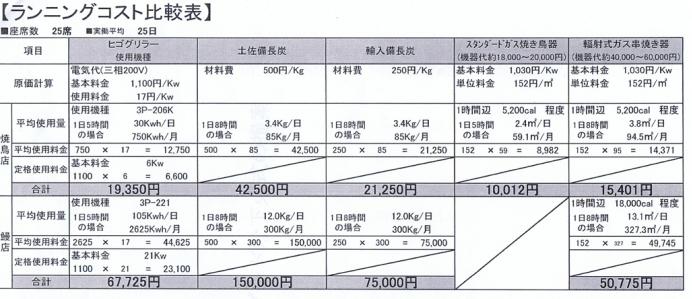 備長炭と電気のランニングコスト表